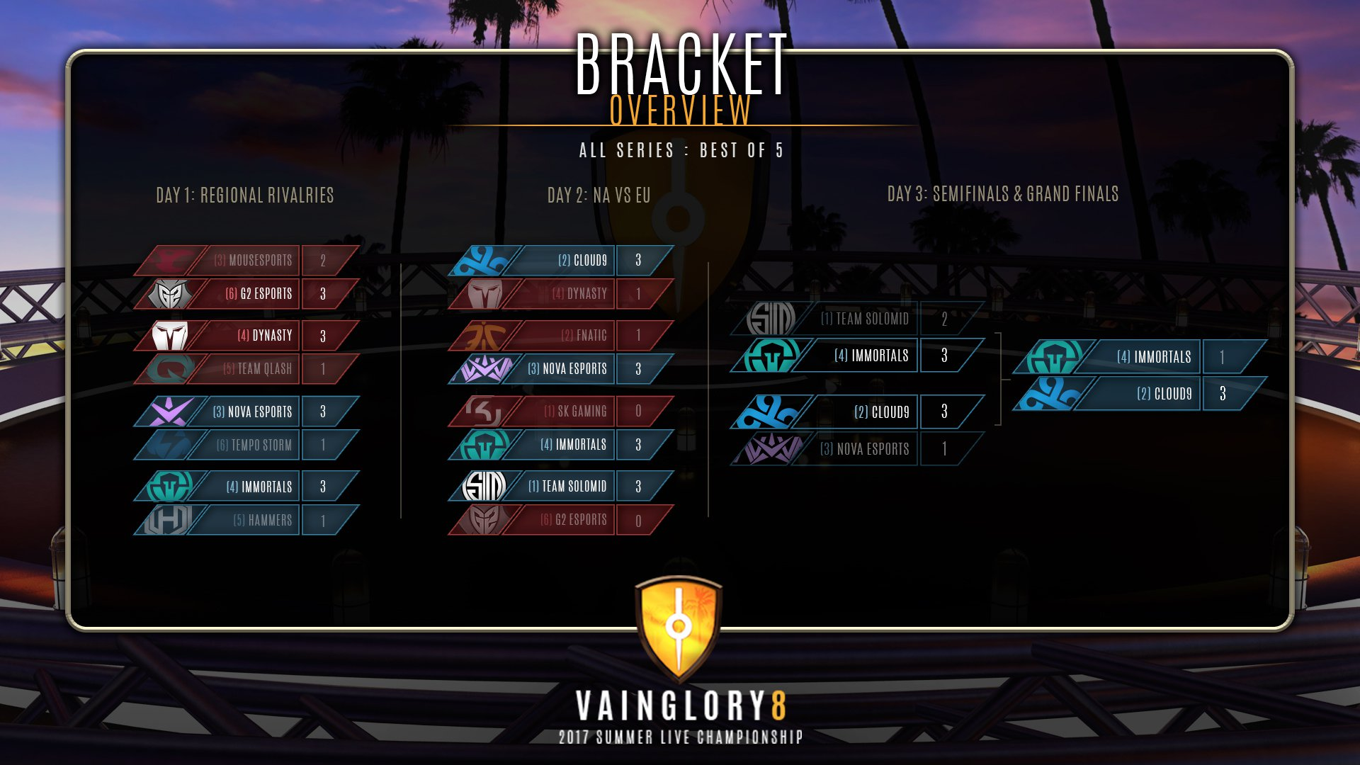 Cloud9 Champions again for the Vainglory Summer Season