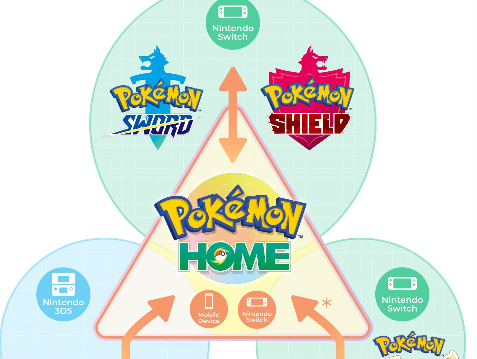 Nintendo is giving people a free month trial for Pokemon Bank to get ready for the big Pokemon Home transfer screenshot